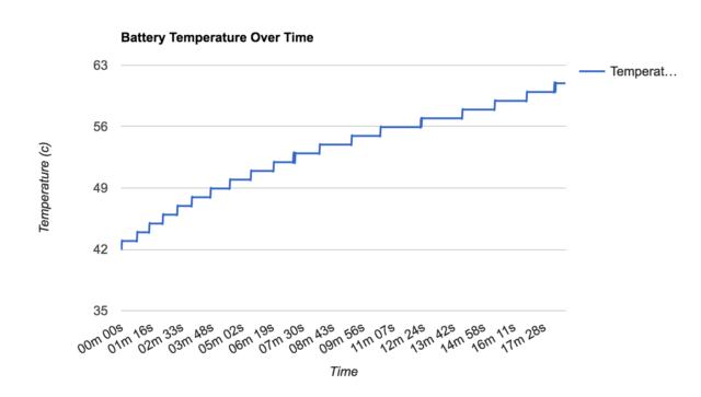 healthydronesのバッテリー温度